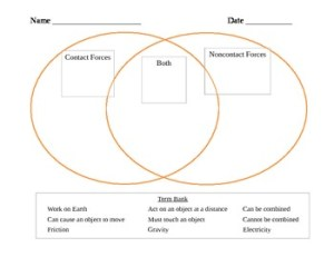 Comparing Contact and Noncontact Forces  Venn Diagram by