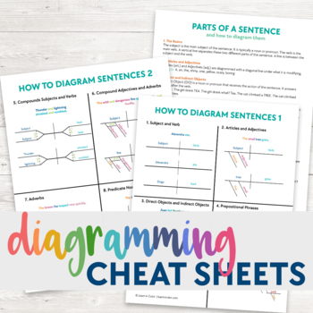 Diagramming Sentences Cheat Sheet By Learn In Color