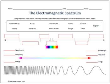 Electromagnetic Spectrum Quiz Worksheets Teaching