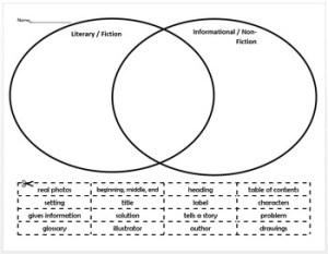 Fiction vs NonFiction Venn Diagram Sort by Chantelle Moore | TpT
