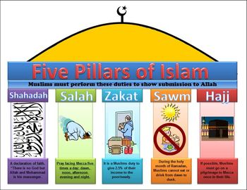 Image Result For Major Tenets Of Islam