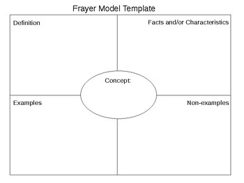 Frayer Model Templates Worksheets Teaching Resources Tpt