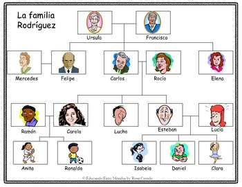 La Familia Family Tree And Worksheets By Tapas For Two