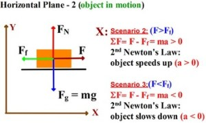 PHYSICS: FREE BODY DIAGRAM HOW TO SHOW FORCES? Equations, diagrams, problems