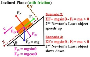 PHYSICS: FREE BODY DIAGRAM HOW TO SHOW FORCES? Equations