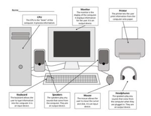 Parts of a Computer Worksheets  Including Laptop Diagram | TpT