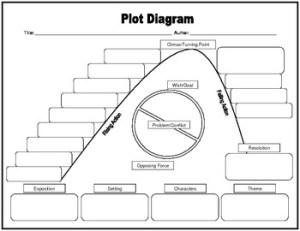 Plot Diagram Graphic Organizer  Intermediate Elementary