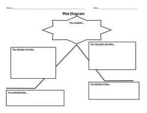Plot Diagram Graphic Organizers by Mister Bees Classroom | TpT