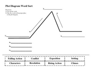 Plot Diagram Word Sort by Janice Butler | Teachers Pay