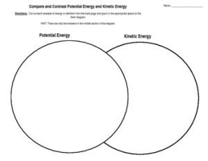 Potential vs Kiic Energy Venn Diagram by Mrs Millers Math   TpT