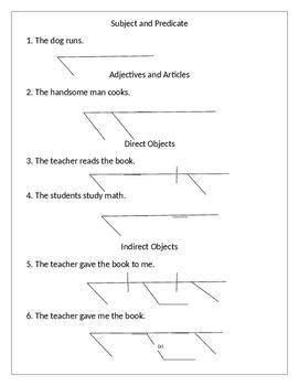 Sentence Diagramming Worksheet Bundle By English Round