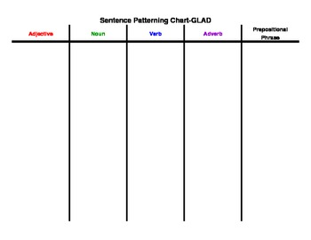 Sentence Patterning Chart Use With Glad By Amy Seiber