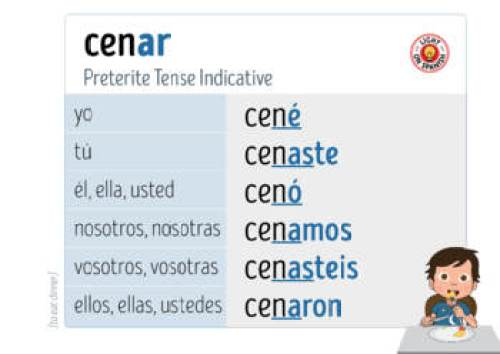 Image result for the preterite tense in spanish