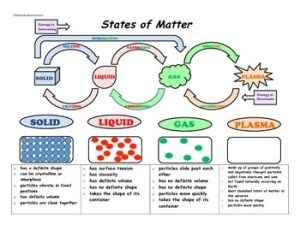 States of Matter Diagram and Notes for Interactive