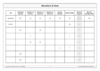 Structure Of Atoms And Ions Worksheet By Good Science