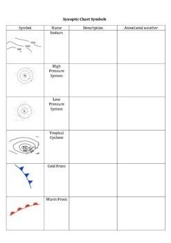 Synoptic Chart Symbol Worksheet By Gen Y Teacher