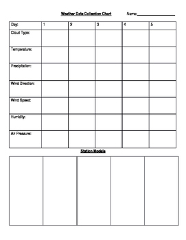 Weather Data Collection Worksheet By Miss Stem Middle