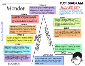 WONDER, by RJ PALACIO PLOT DIAGRAM, STORY MAP, PLOT