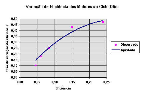 Image result for efficiency combustion engine