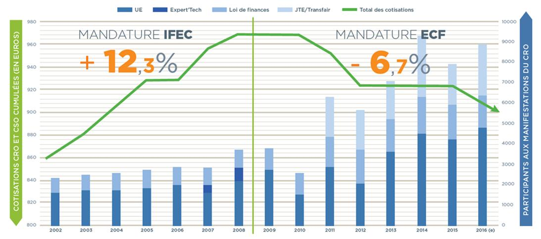 tableau-comparatif-ecf