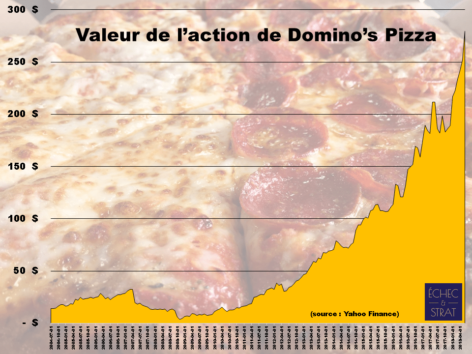 amateurs de pizza datant