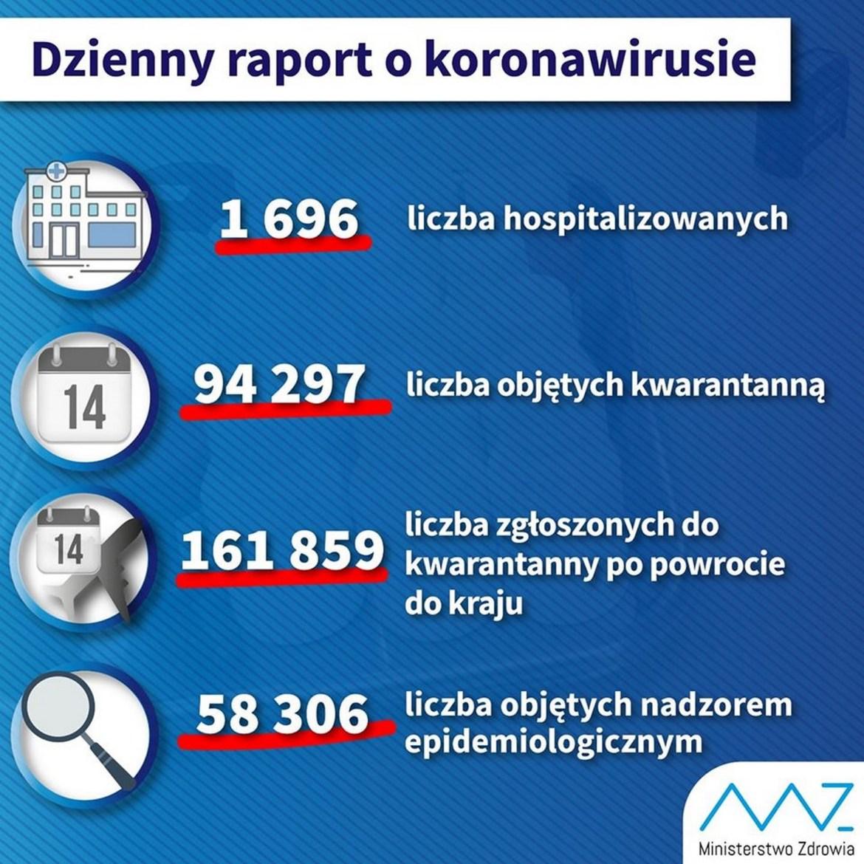 Dzienny raport o koronawirusie: 27 zakażonych na Opolszczyźnie, 1340 w kraju 5