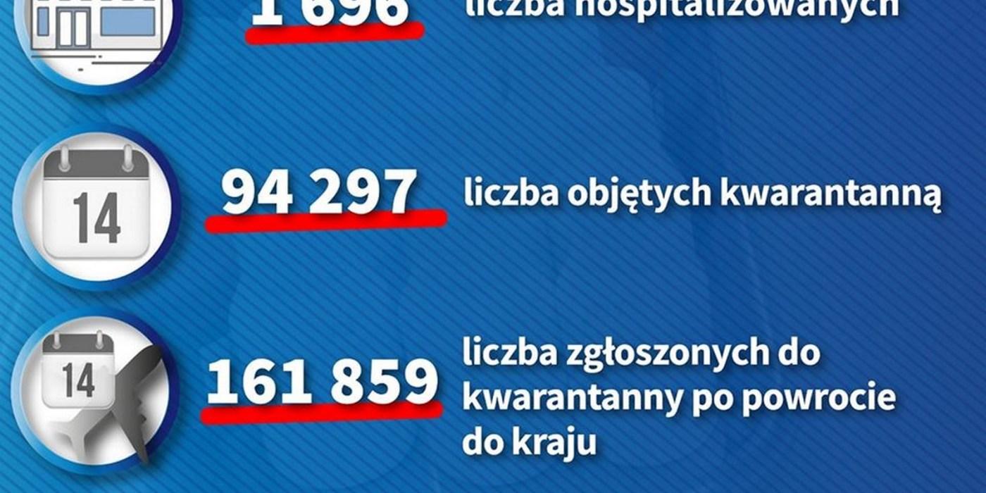 Dzienny raport o koronawirusie: 27 zakażonych na Opolszczyźnie, 1340 w kraju 4