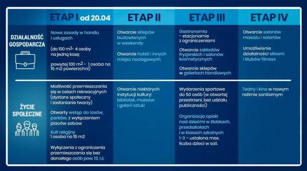 4 etapy znoszenia ograniczeń związanych z COVID-19 4