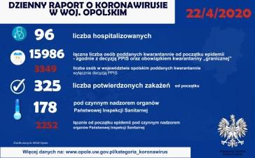 Ministerstwo Zdrowia: 135 nowych przypadków, 22 osoby zmarły. 8 nowych przypadków na Opolszczyźnie 10