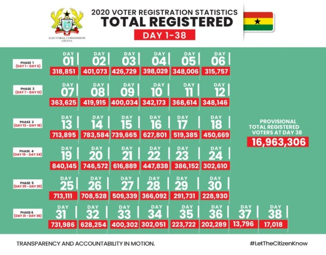 dc171644 3f33 4e41 bce5 9322c46a3a73 1024x802 1 300x235 - Western, Greater Accra and Central Regions will be major battlegrounds in upcoming elections – Statistics lecturer