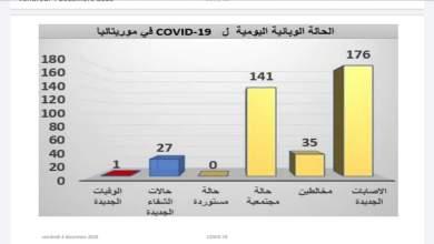 صورة الحالة الوبائية لفيروس كورونا في موريتانيا (انفوجرافيك)