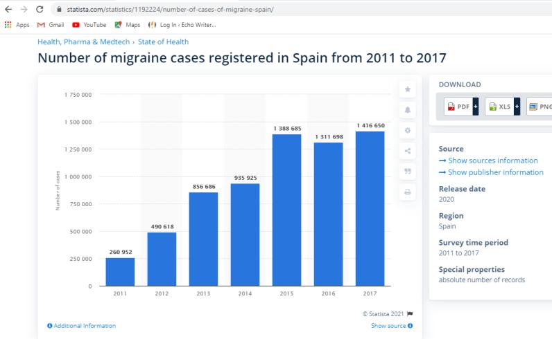 Migraine Cases Registered