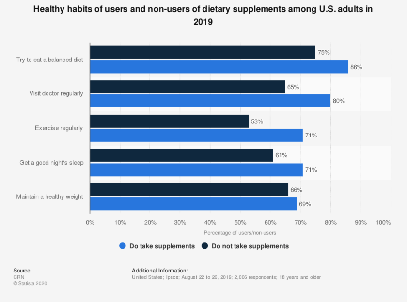 statistic id308337 dietary supplement usage in us adults by healthy habits 2019
