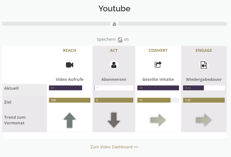 Youtube Dashboard