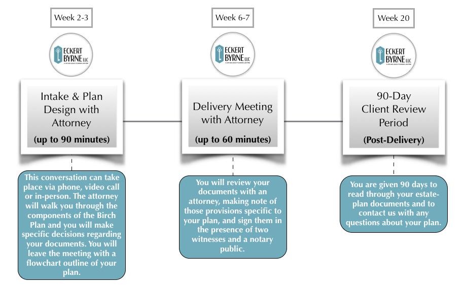 The Birch Plan Timeline