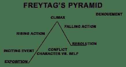 freytags.pyramid