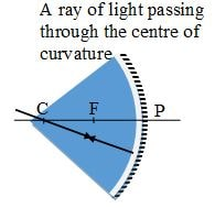 ray passing through centre of curvature