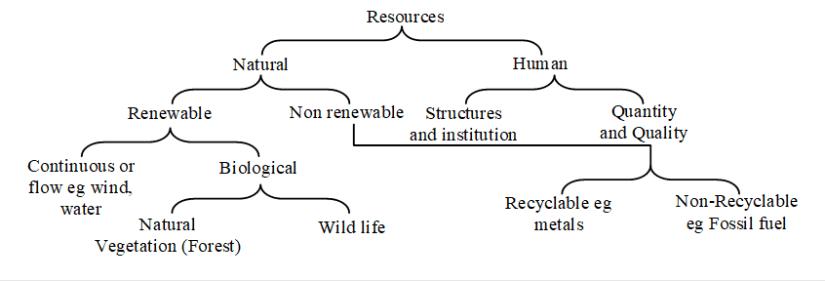 Resources Definition