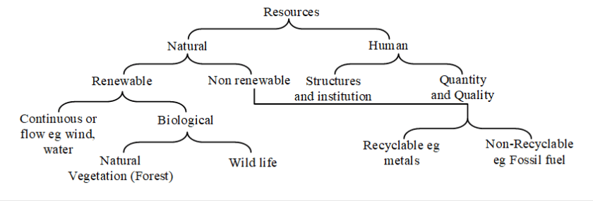 Resources Definition