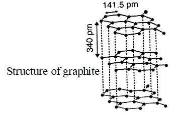 Structure of Graphite