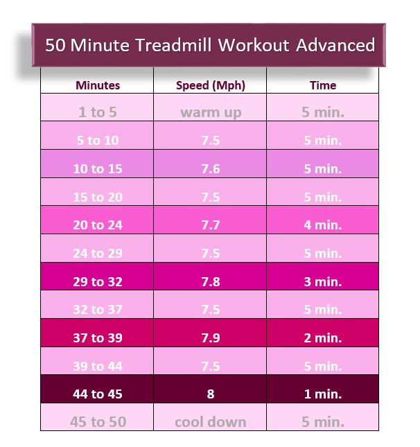 Advanced 50min Treadmill Workout