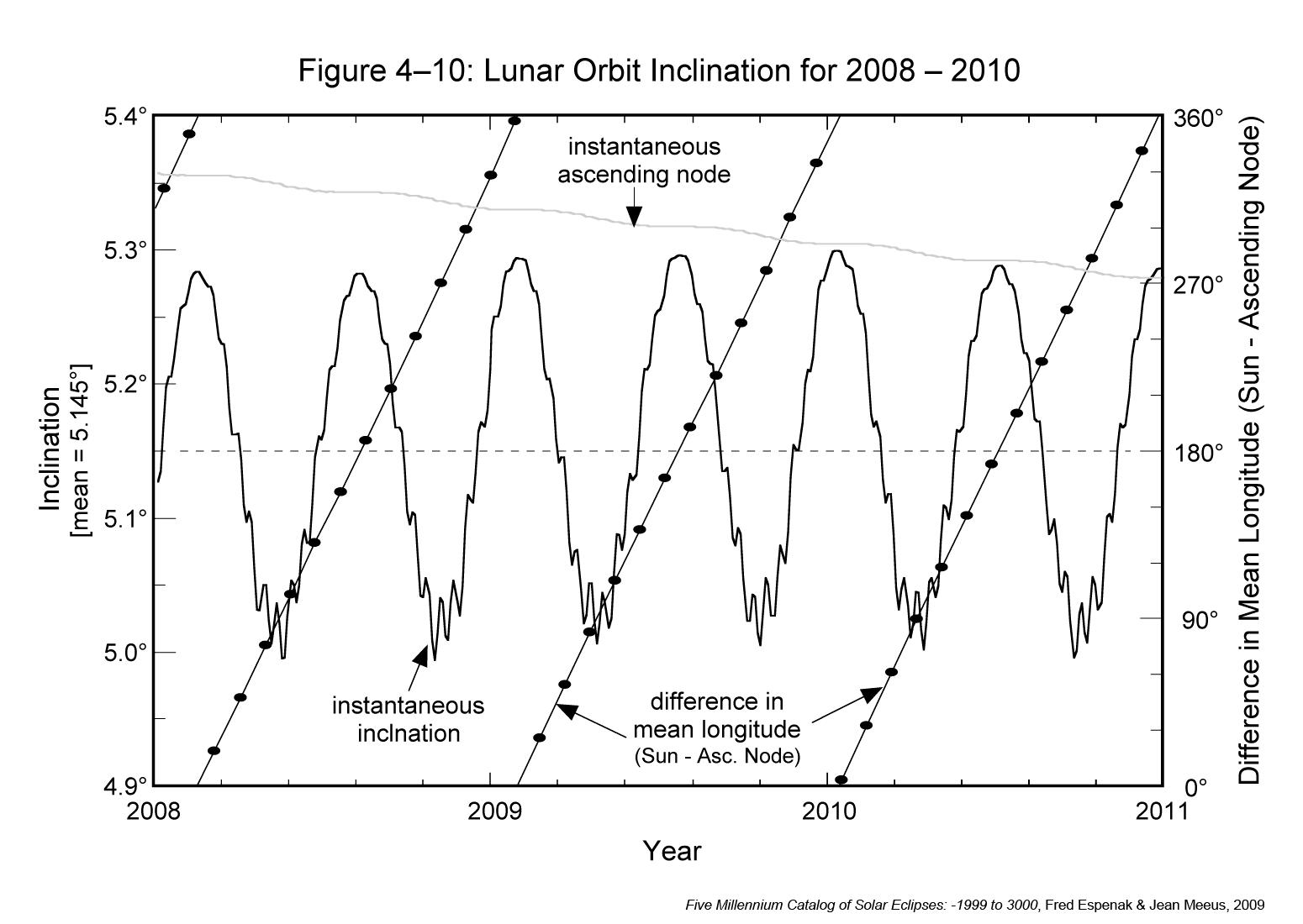 Lunar Orbital Inclination Changes