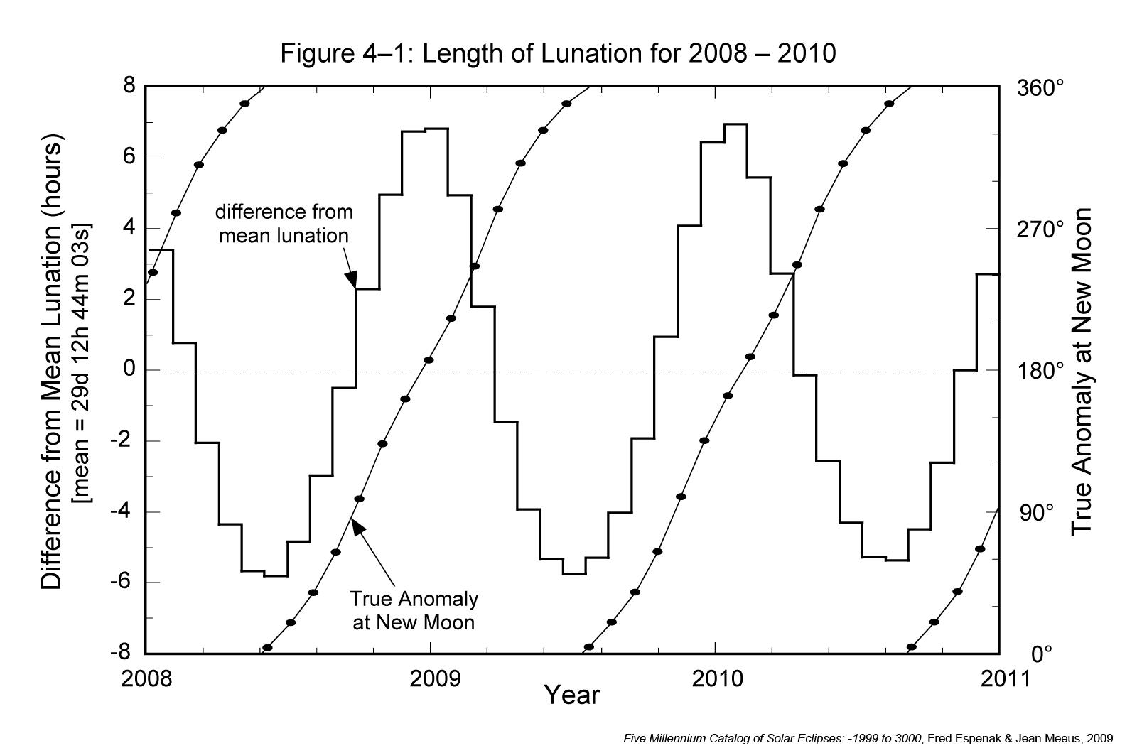 Length of Lunation Variation