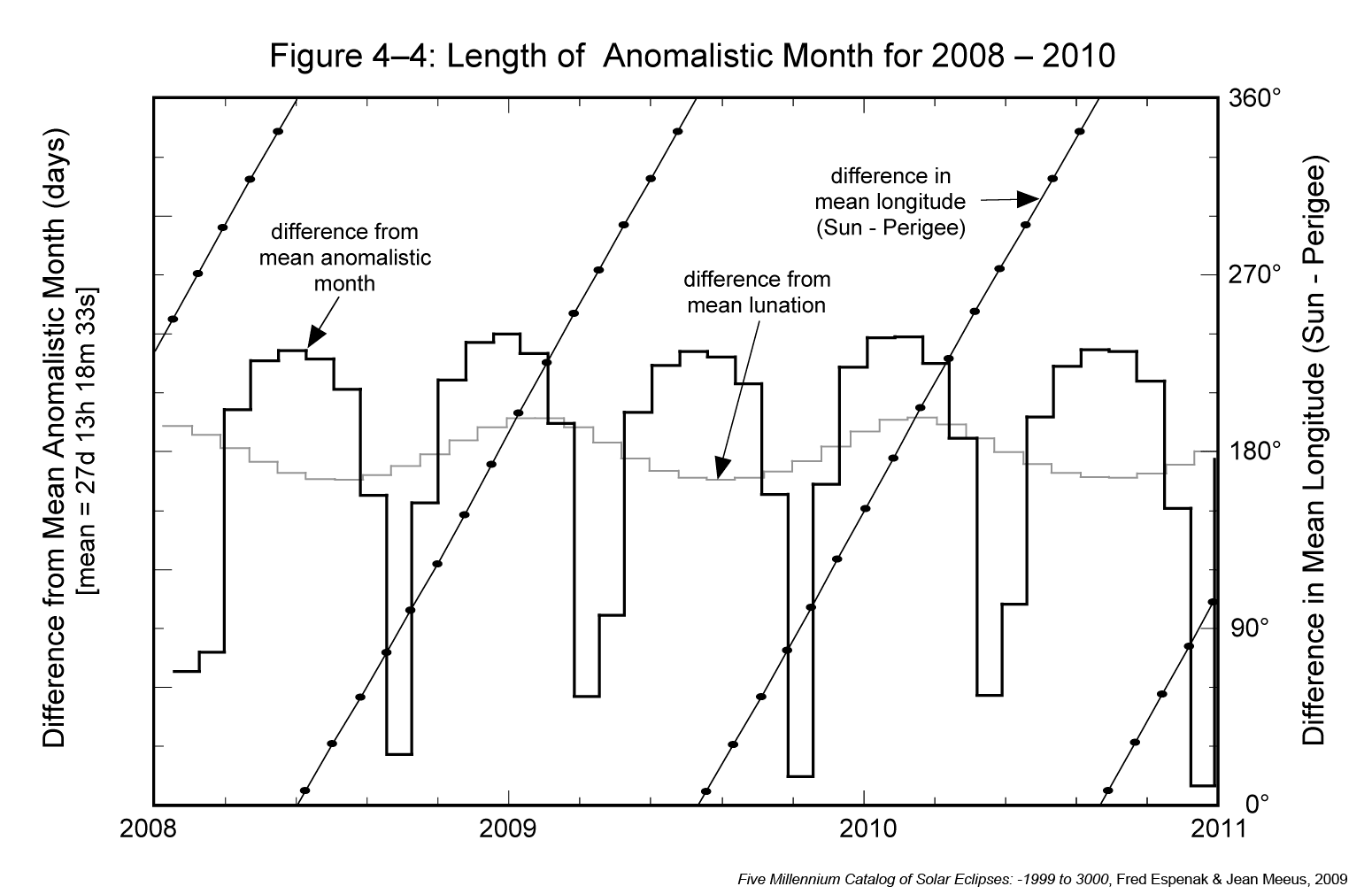 Length of Anomalistic Month variation.