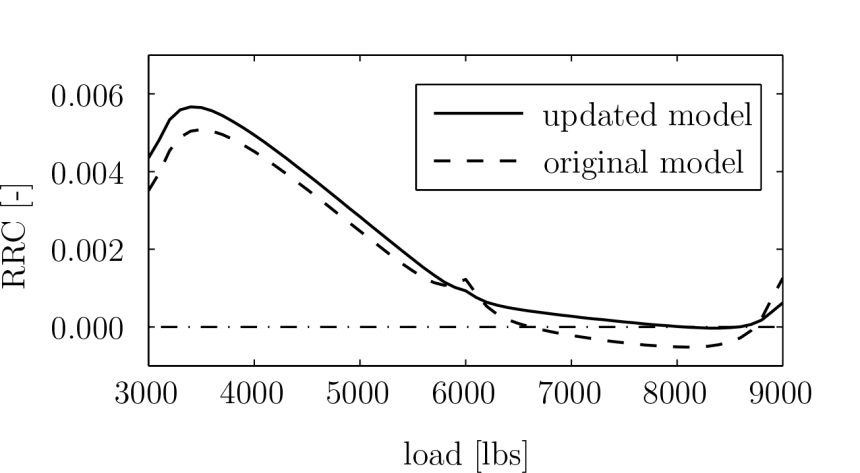 figure2_RRC