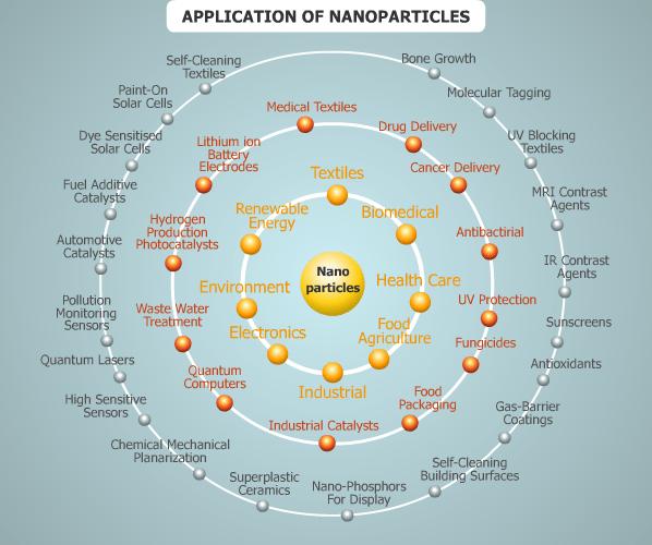 NanoApps