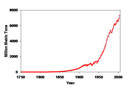 Greenhouse gases. Rise of carbon dioxide since the Industrial Revolution