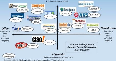 Customer Review Sites Übersicht