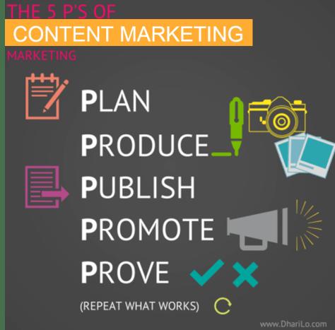 Die 5 P im Content Marketing plan,produce, ...