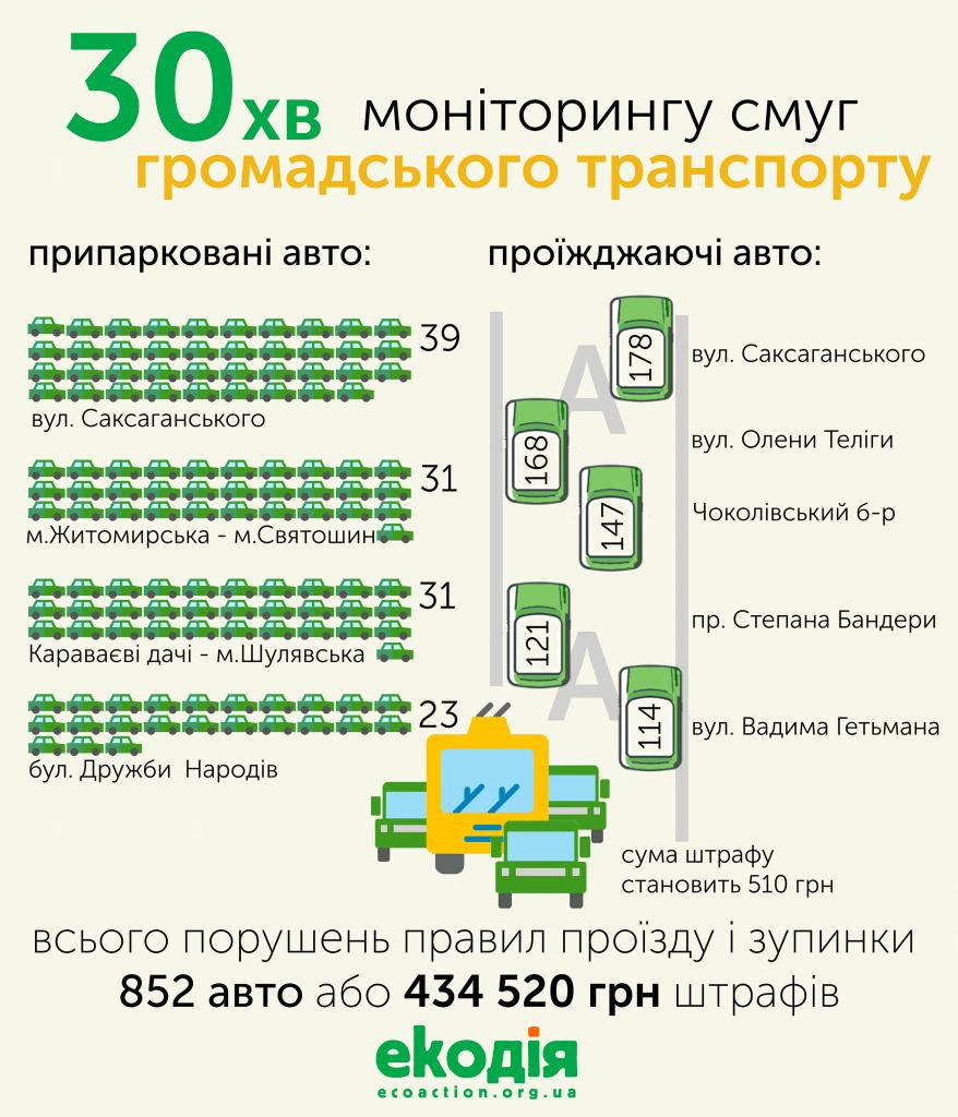 30 хвилин моніторингу смуг громадського транспорту в Києві